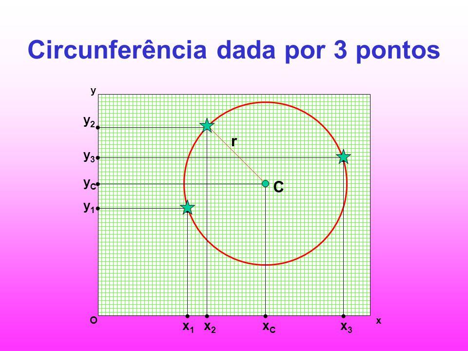 Circunferência dada por 3 pontos y1y1 y2y2 yCyC y3y3 x1x1 x2x2 xCxC x3x3 r C Ox y