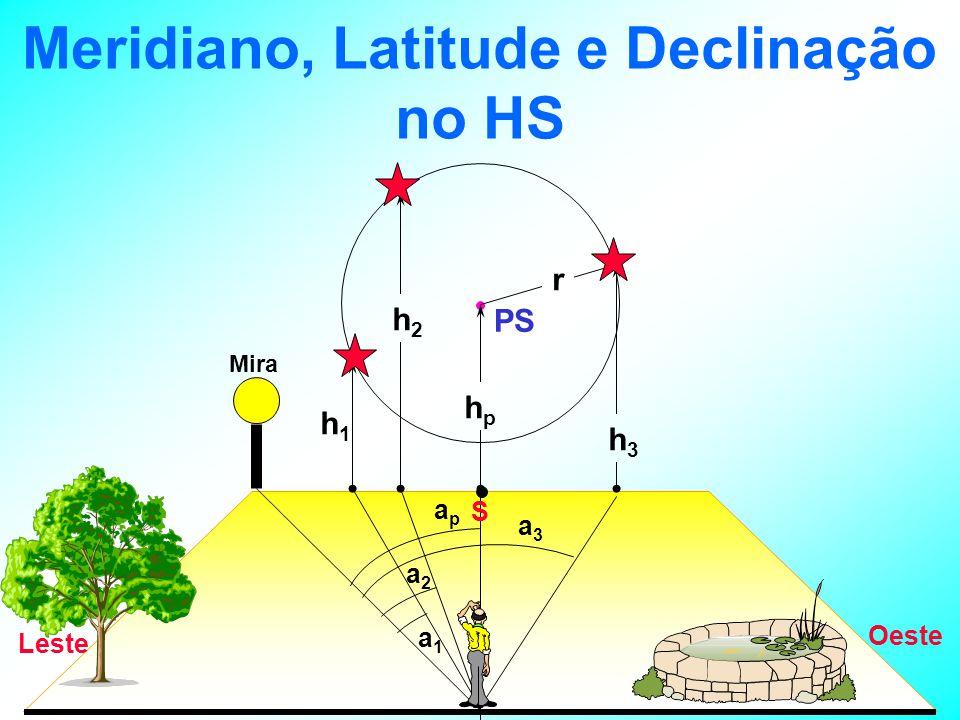 Meridiano, Latitude e Declinação no HS Oeste Leste PS h3h3 hphp h1h1 r h2h2 a1a1 a2a2 apap a3a3 S Mira