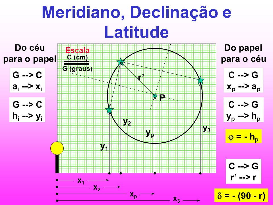 Meridiano, Declinação e Latitude y1y1 y2y2 ypyp y3y3 P x1x1 x2x2 xpxp x3x3 Do céu para o papel G --> C a i --> x i G --> C h i --> y i r' Do papel par