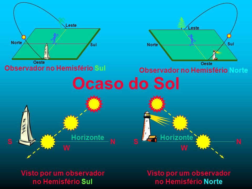 Ocaso do Sol Horizonte SN Visto por um observador no Hemisfério Sul W Horizonte SN Visto por um observador no Hemisfério Norte W Observador no Hemisfé