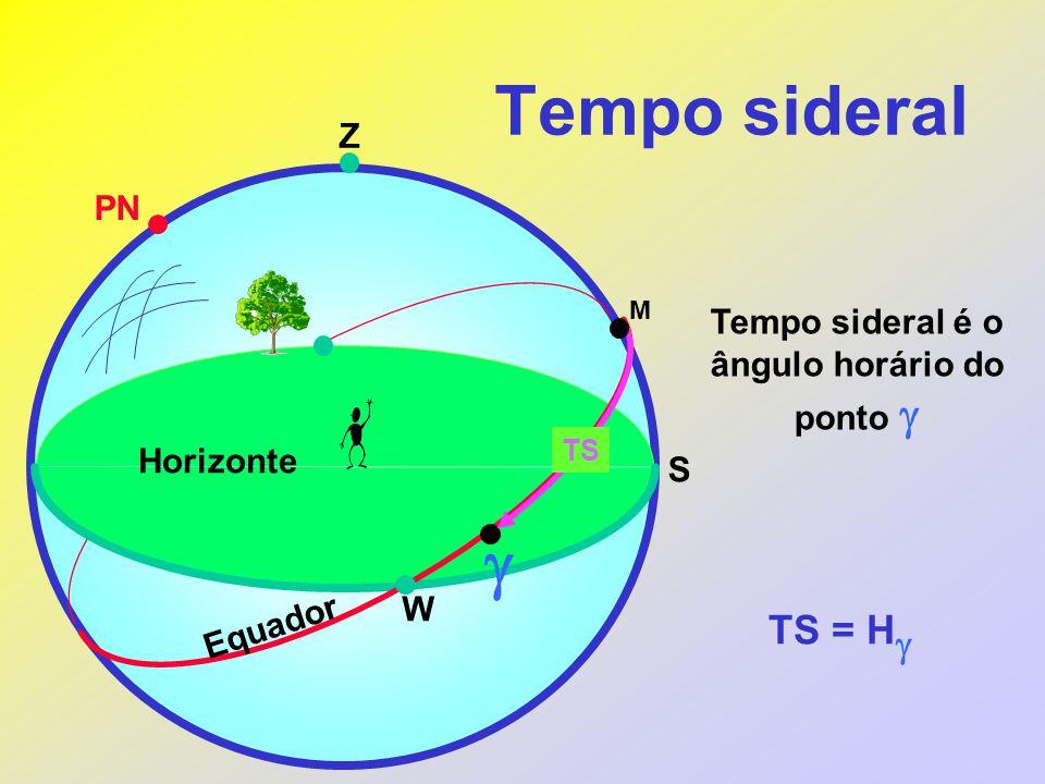 Z PN  TS = H  Horizonte Equador W S TS Tempo sideral é o ângulo horário do ponto  M
