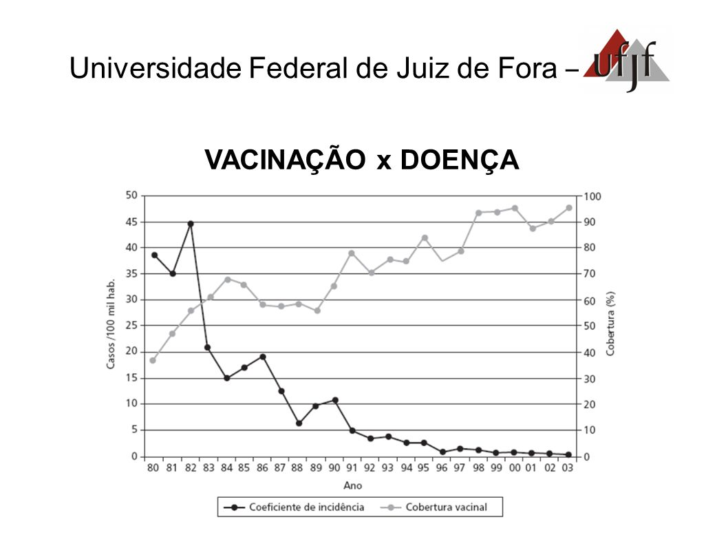 Universidade Federal de Juiz de Fora – VACINAÇÃO x DOENÇA