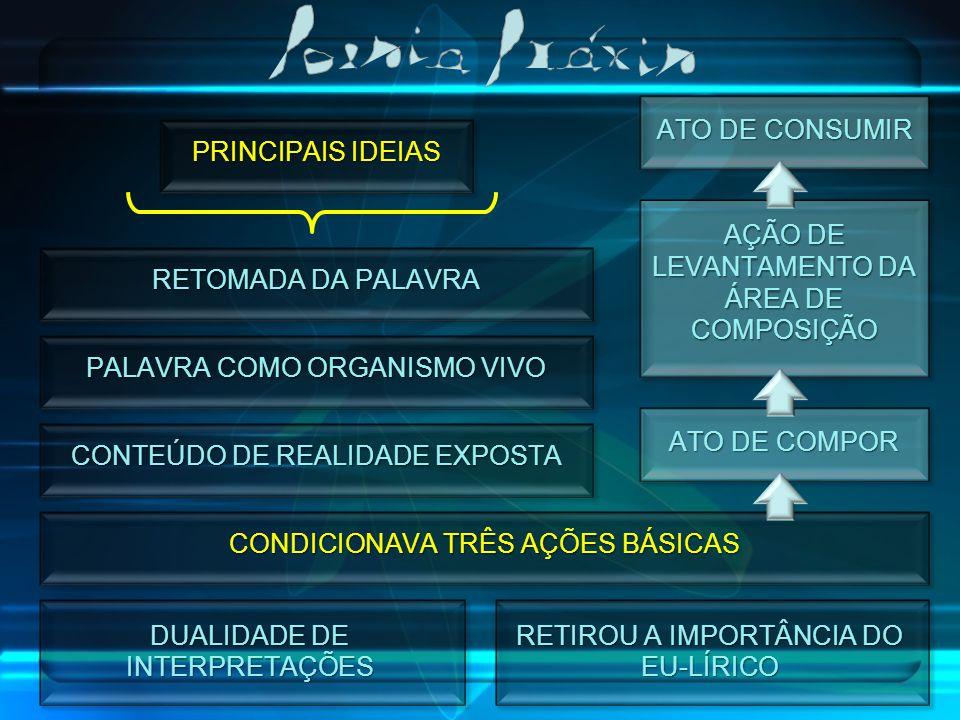 PRINCIPAIS IDEIAS RETOMADA DA PALAVRA PALAVRA COMO ORGANISMO VIVO CONTEÚDO DE REALIDADE EXPOSTA CONDICIONAVA TRÊS AÇÕES BÁSICAS ATO DE COMPOR AÇÃO DE