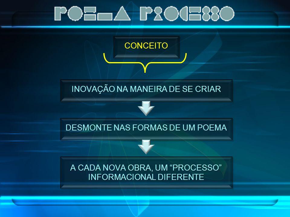 """CONCEITO INOVAÇÃO NA MANEIRA DE SE CRIAR DESMONTE NAS FORMAS DE UM POEMA A CADA NOVA OBRA, UM """"PROCESSO"""" INFORMACIONAL DIFERENTE"""