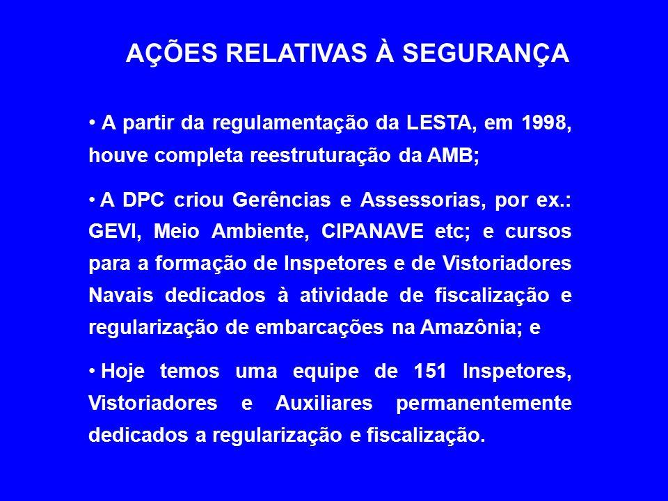 AÇÕES RELATIVAS À SEGURANÇA • A partir da regulamentação da LESTA, em 1998, houve completa reestruturação da AMB; • A DPC criou Gerências e Assessorias, por ex.: GEVI, Meio Ambiente, CIPANAVE etc; e cursos para a formação de Inspetores e de Vistoriadores Navais dedicados à atividade de fiscalização e regularização de embarcações na Amazônia; e • Hoje temos uma equipe de 151 Inspetores, Vistoriadores e Auxiliares permanentemente dedicados a regularização e fiscalização.