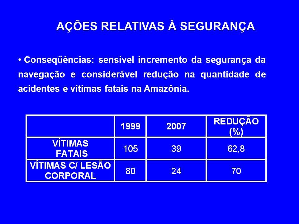 AÇÕES RELATIVAS À SEGURANÇA • Conseqüências: sensível incremento da segurança da navegação e considerável redução na quantidade de acidentes e vítimas fatais na Amazônia.