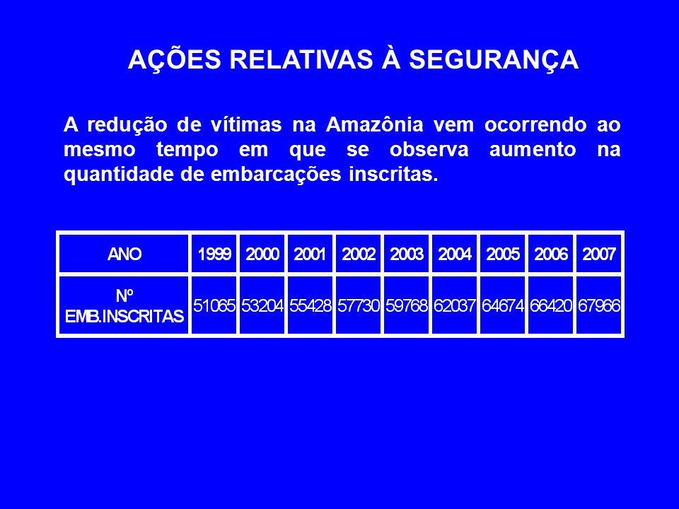 AÇÕES RELATIVAS À SEGURANÇA A redução de vítimas na Amazônia vem ocorrendo ao mesmo tempo em que se observa aumento na quantidade de embarcações inscritas.