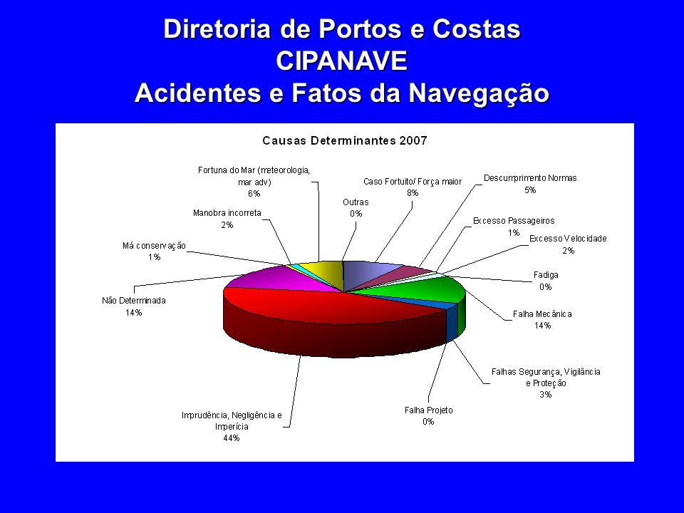 Diretoria de Portos e Costas CIPANAVE Acidentes e Fatos da Navegação