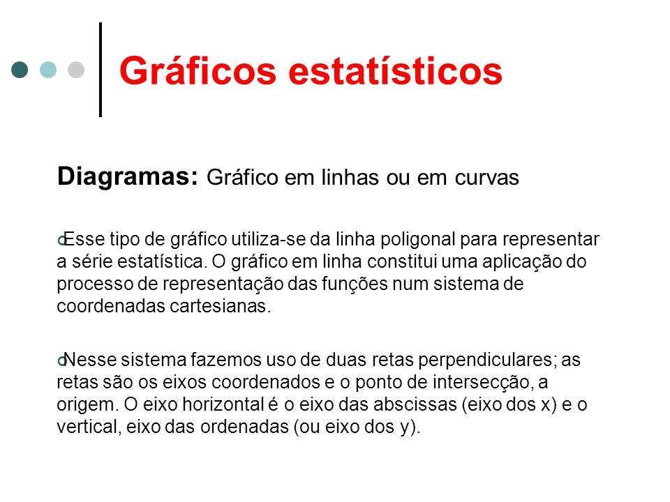Gráficos estatísticos Diagramas: Gráfico em linhas ou em curvas Esse tipo de gráfico utiliza-se da linha poligonal para representar a série estatístic