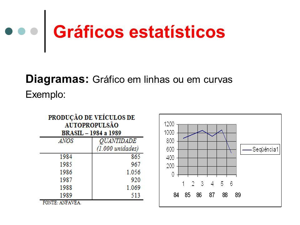 Gráficos estatísticos Diagramas: Gráfico em linhas ou em curvas Exemplo: