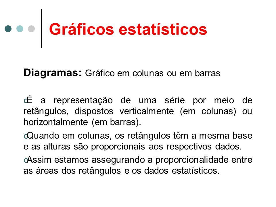 Gráficos estatísticos Diagramas: Gráfico em colunas ou em barras É a representação de uma série por meio de retângulos, dispostos verticalmente (em co