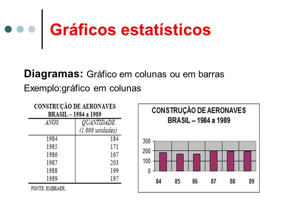 Gráficos estatísticos Diagramas: Gráfico em colunas ou em barras Exemplo:gráfico em colunas