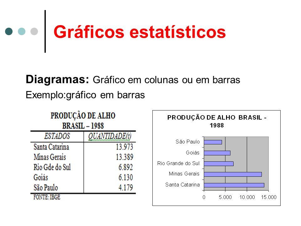 Gráficos estatísticos Diagramas: Gráfico em colunas ou em barras Exemplo:gráfico em barras