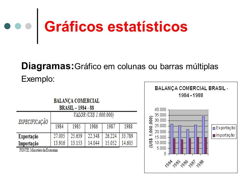 Gráficos estatísticos Diagramas: Gráfico em colunas ou barras múltiplas Exemplo: