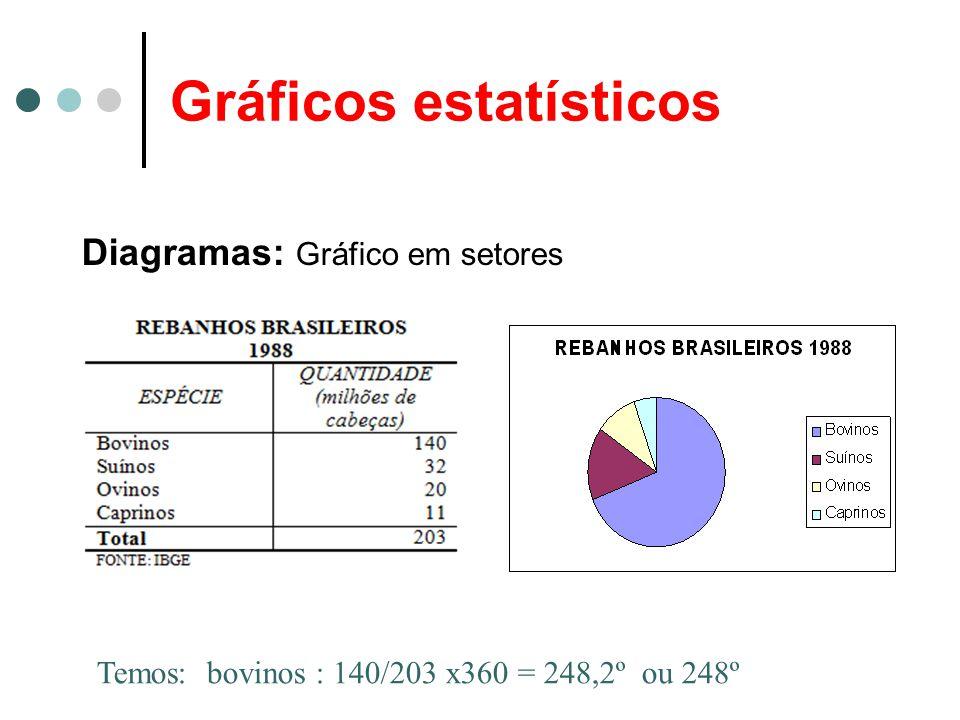 Gráficos estatísticos Diagramas: Gráfico em setores Temos: bovinos : 140/203 x360 = 248,2º ou 248º