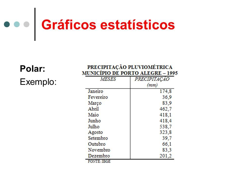 Gráficos estatísticos Polar: Exemplo: