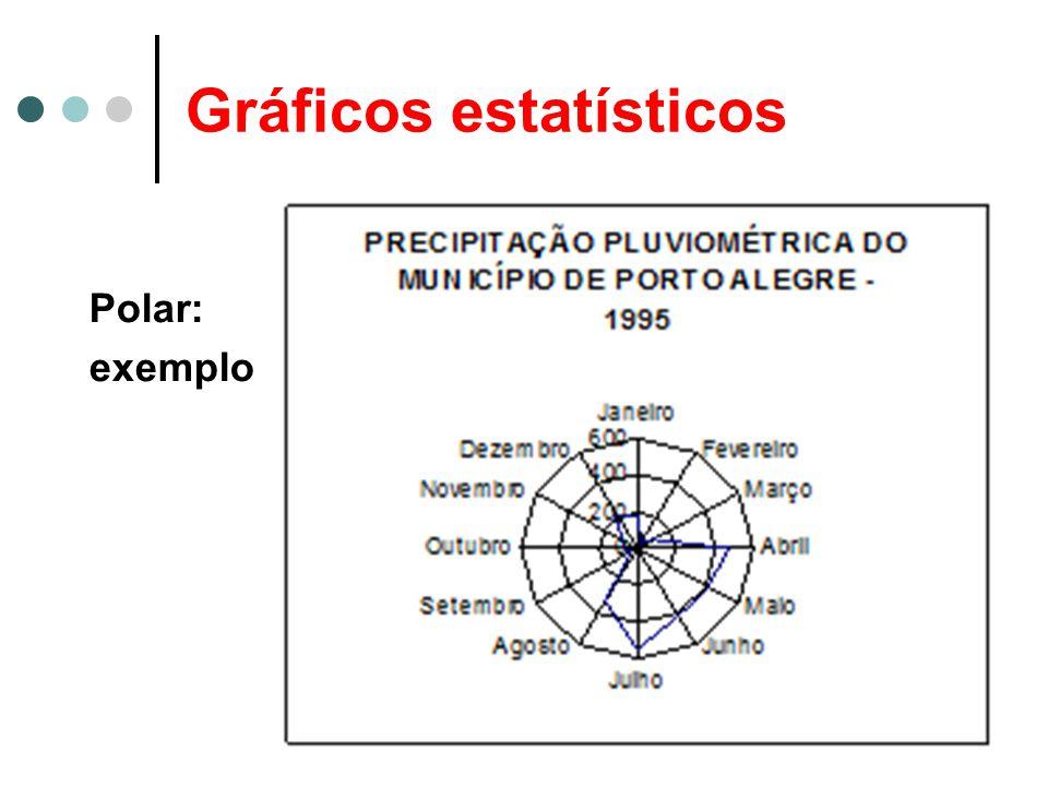 Gráficos estatísticos Polar: exemplo
