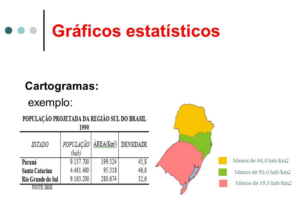 Gráficos estatísticos Cartogramas: exemplo: Menos de 46,0 hab/km2 Menos de 50,0 hab/km2 Menos de 35,0 hab/km2