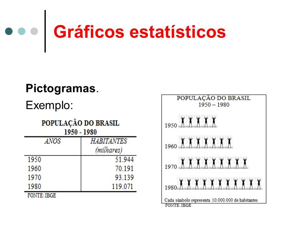 Gráficos estatísticos Pictogramas. Exemplo:
