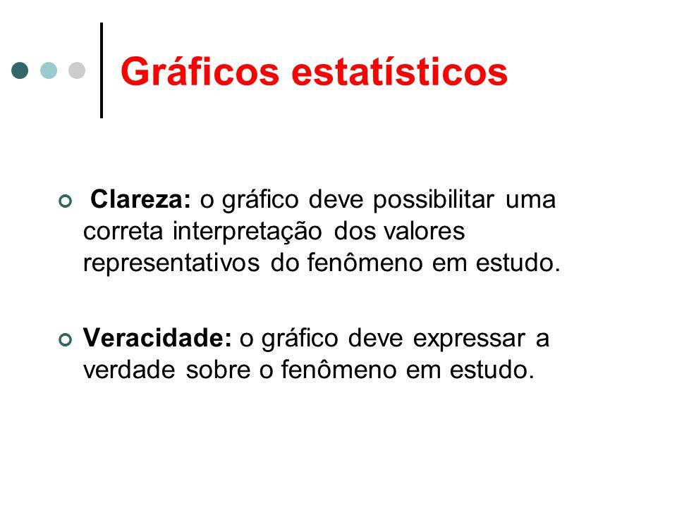 Gráficos estatísticos Clareza: o gráfico deve possibilitar uma correta interpretação dos valores representativos do fenômeno em estudo. Veracidade: o