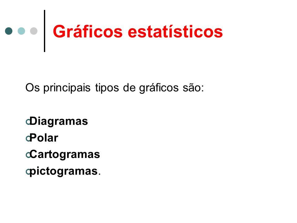 Gráficos estatísticos Os principais tipos de gráficos são: Diagramas Polar Cartogramas pictogramas.