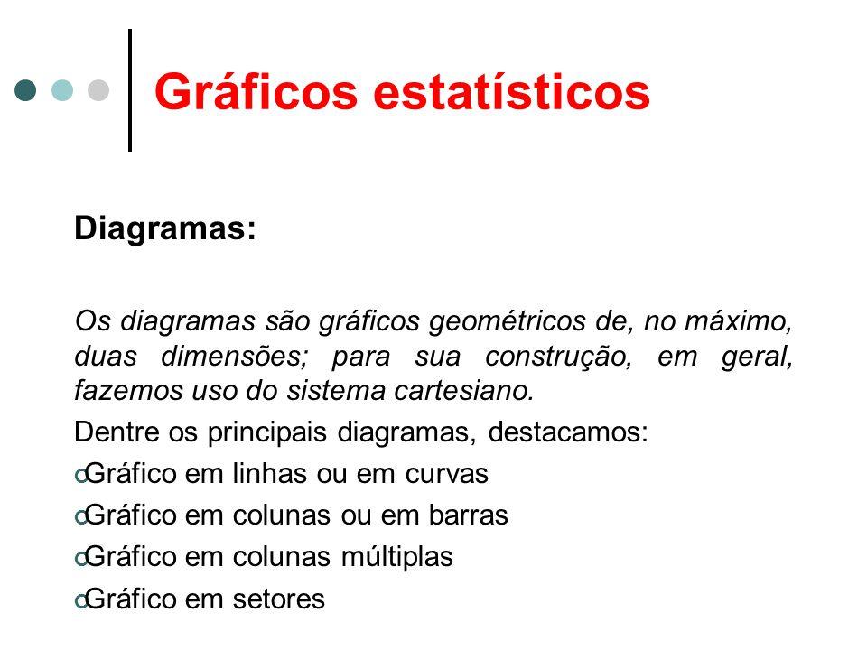 Gráficos estatísticos Diagramas: Os diagramas são gráficos geométricos de, no máximo, duas dimensões; para sua construção, em geral, fazemos uso do si
