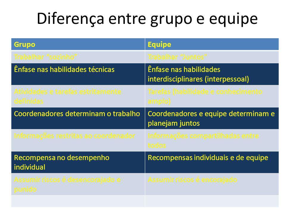"""Diferença entre grupo e equipe GrupoEquipe Trabalhar """"sozinho""""Trabalhar """"Juntos"""" Ênfase nas habilidades técnicasÊnfase nas habilidades interdisciplina"""