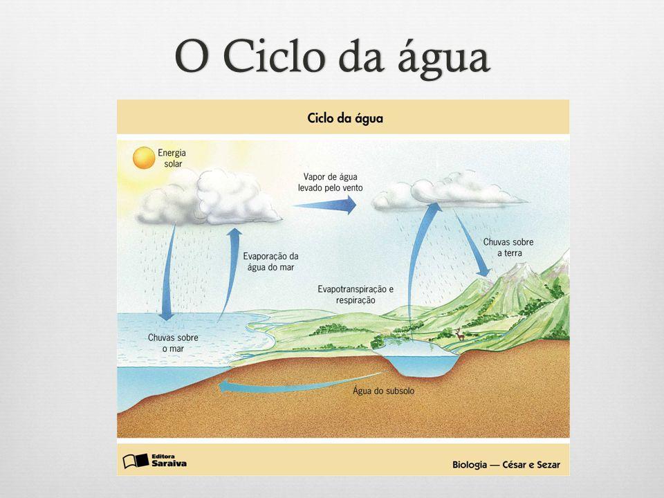 O Ciclo da águaO Ciclo da água