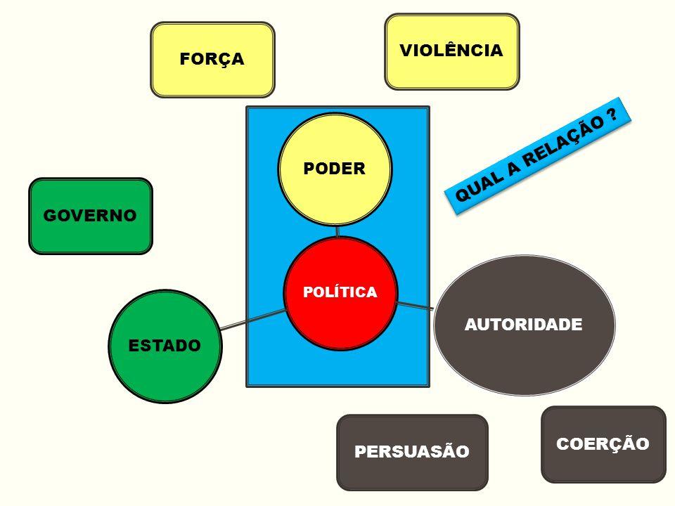 POLÍTICA PODER AUTORIDADE ESTADO VIOLÊNCIA FORÇA COERÇÃO PERSUASÃO GOVERNO QUAL A RELAÇÃO ?