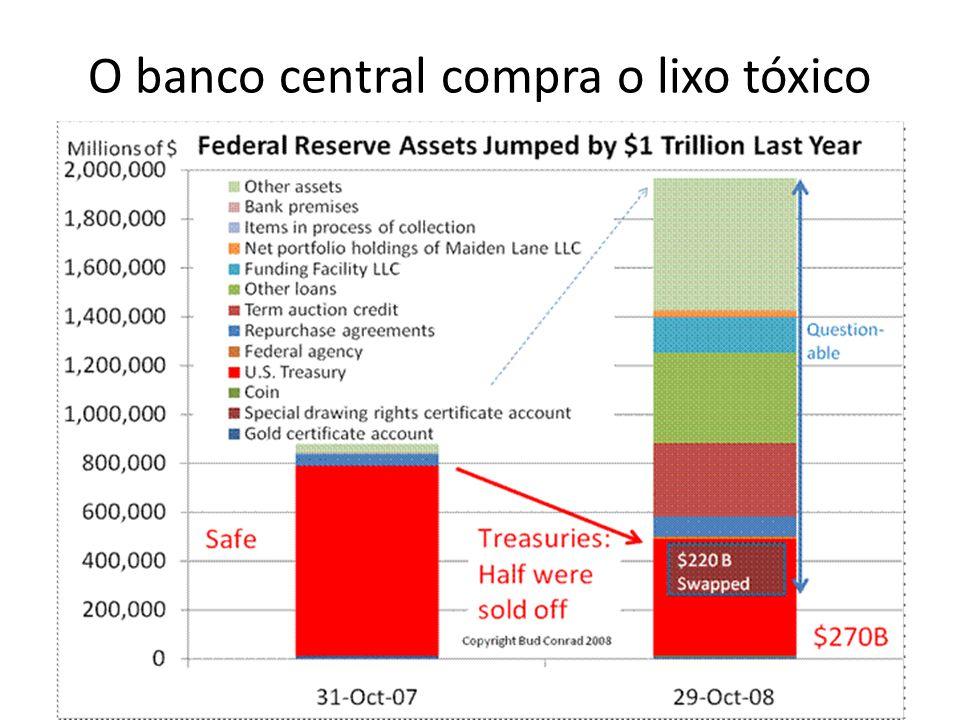 O banco central compra o lixo tóxico