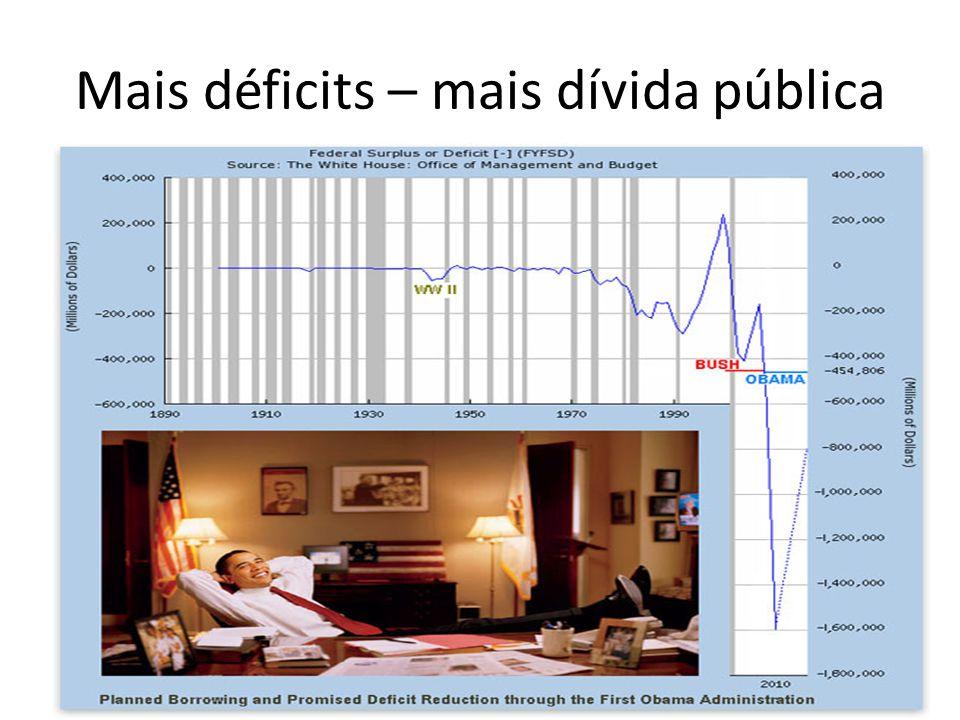 Mais déficits – mais dívida pública
