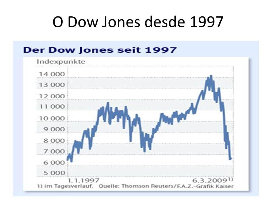 O Dow Jones desde 1997