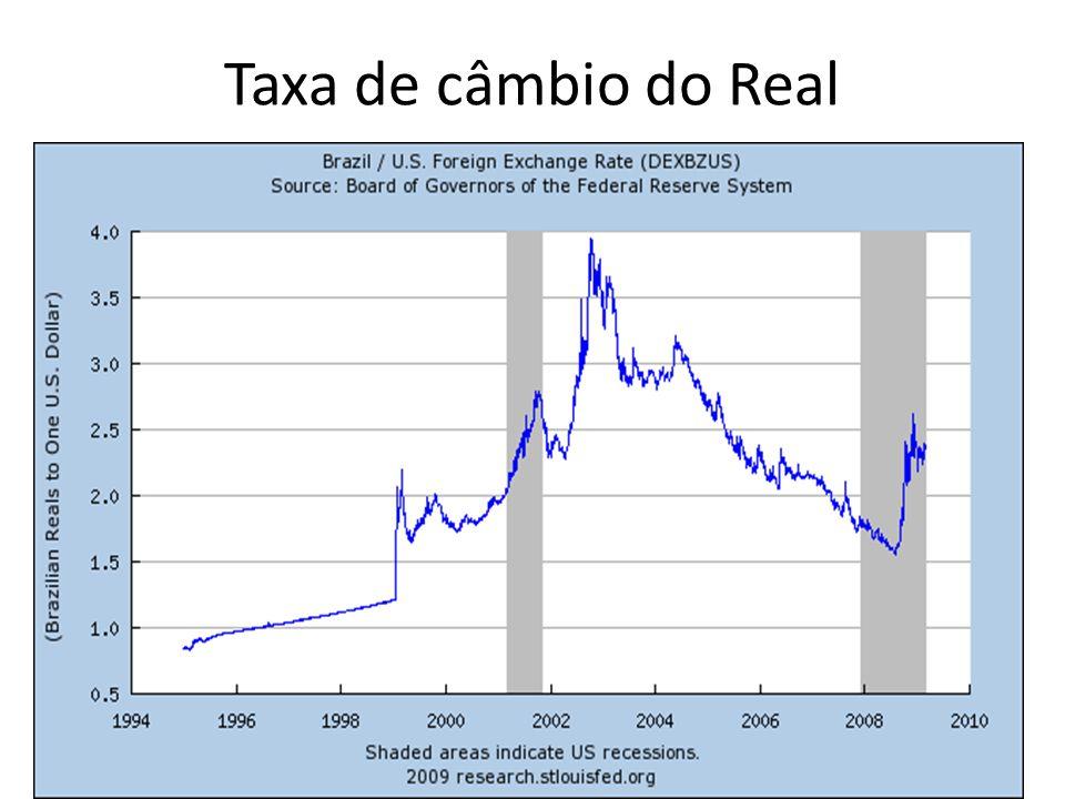 Taxa de câmbio do Real