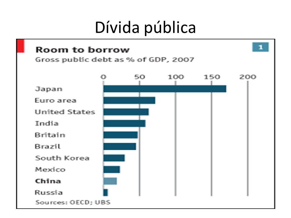 Dívida pública