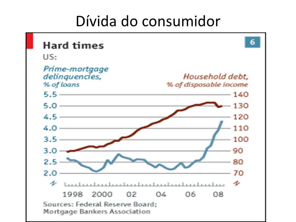 Dívida do consumidor