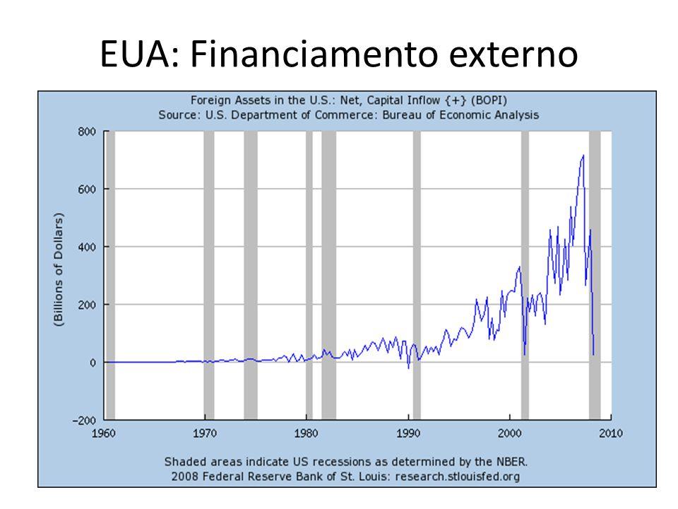 EUA: Financiamento externo