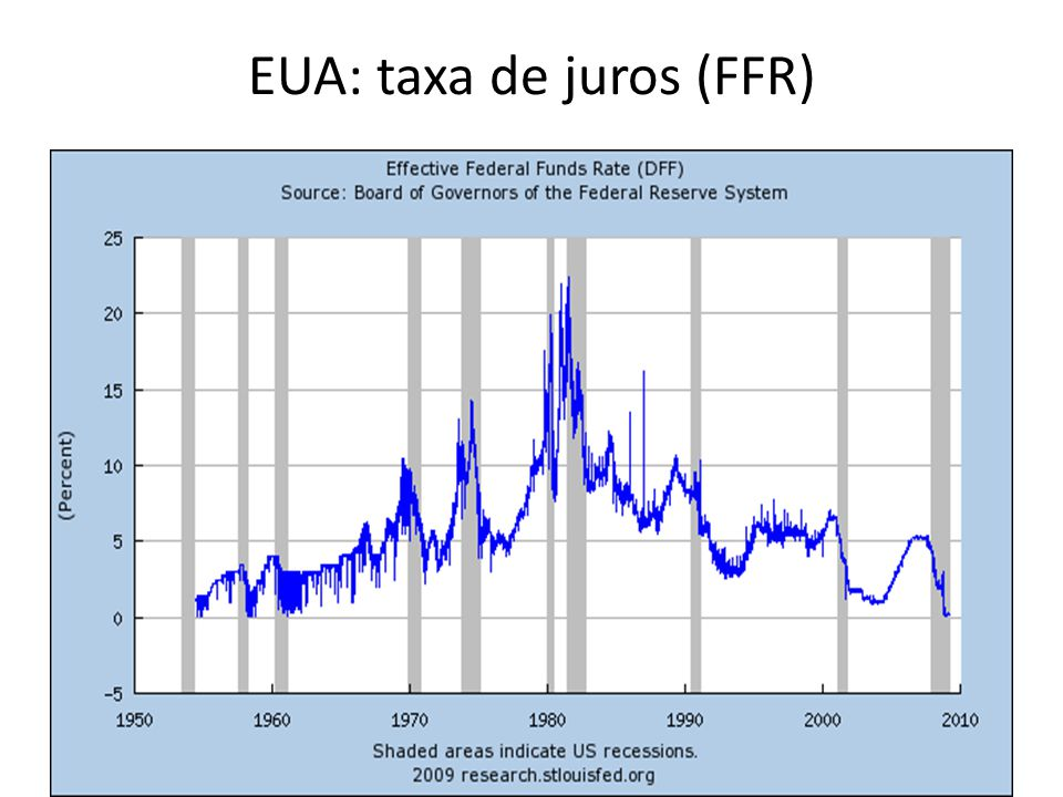 EUA: taxa de juros (FFR)