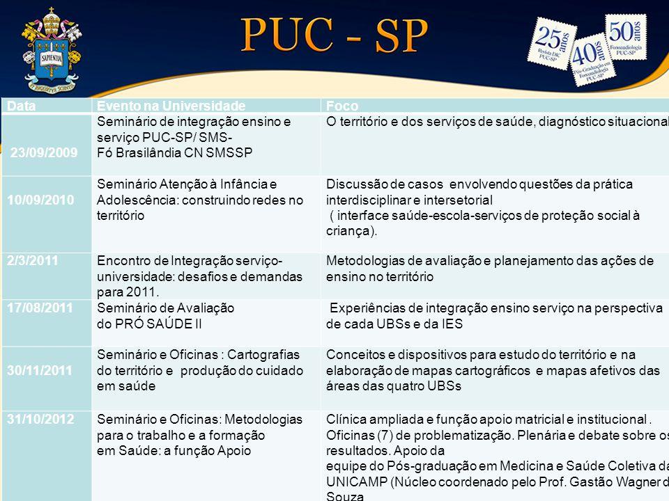 DataEvento na UniversidadeFoco 23/09/2009 Seminário de integração ensino e serviço PUC-SP/ SMS- Fó Brasilândia CN SMSSP O território e dos serviços de