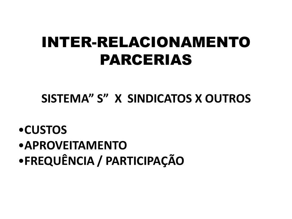 """INTER-RELACIONAMENTO PARCERIAS SISTEMA"""" S"""" X SINDICATOS X OUTROS •CUSTOS •APROVEITAMENTO •FREQUÊNCIA / PARTICIPAÇÃO"""