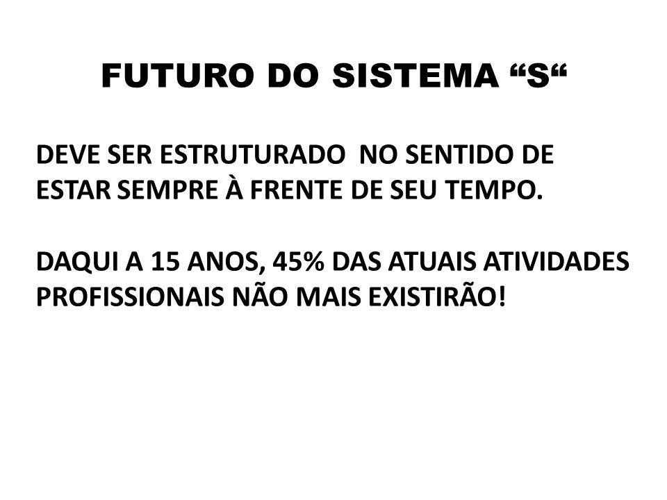 """FUTURO DO SISTEMA """"S"""" DEVE SER ESTRUTURADO NO SENTIDO DE ESTAR SEMPRE À FRENTE DE SEU TEMPO. DAQUI A 15 ANOS, 45% DAS ATUAIS ATIVIDADES PROFISSIONAIS"""