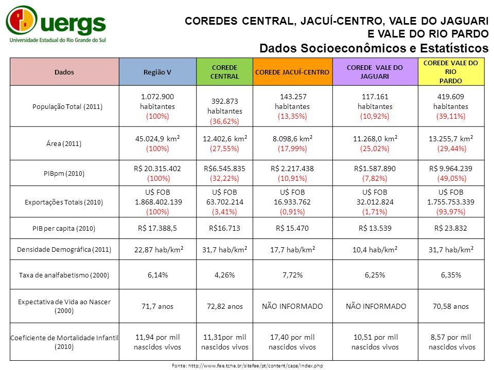 DadosRegião V COREDE CENTRAL COREDE JACUÍ-CENTRO COREDE VALE DO JAGUARI COREDE VALE DO RIO PARDO População Total (2011) 1.072.900 habitantes (100%) 39