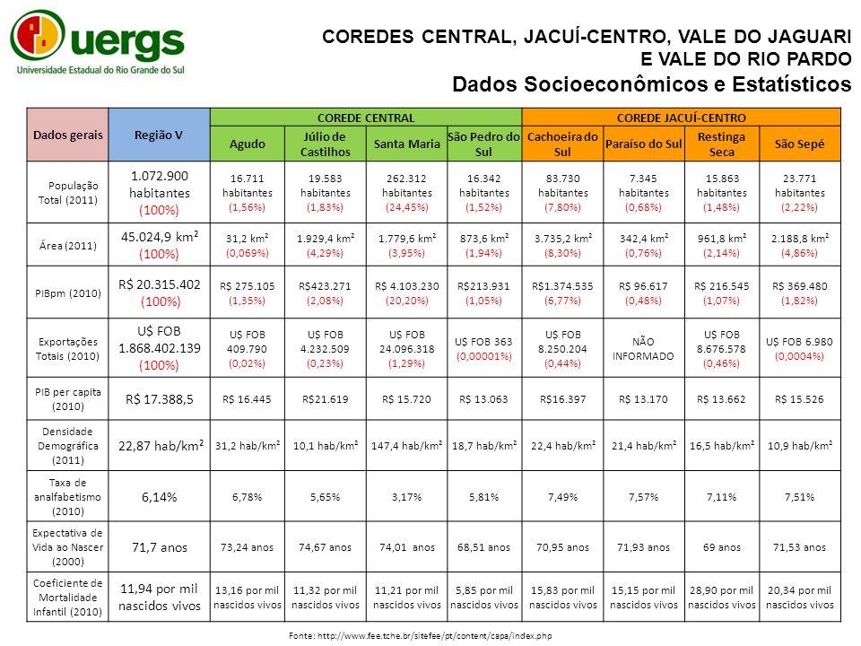 Dados geraisRegião V COREDE CENTRALCOREDE JACUÍ-CENTRO Agudo Júlio de Castilhos Santa Maria São Pedro do Sul Cachoeira do Sul Paraíso do Sul Restinga