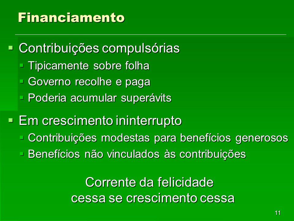 11 Financiamento  Contribuições compulsórias  Tipicamente sobre folha  Governo recolhe e paga  Poderia acumular superávits  Em crescimento ininte