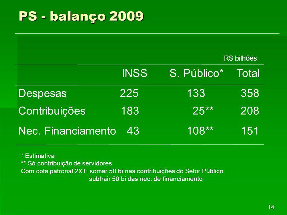 14 PS - balanço 2009 INSS S. Público* Total Despesas 225 133 358 Contribuições 183 25** 208 Nec. Financiamento 43 108** 151 R$ bilhões * Estimativa **