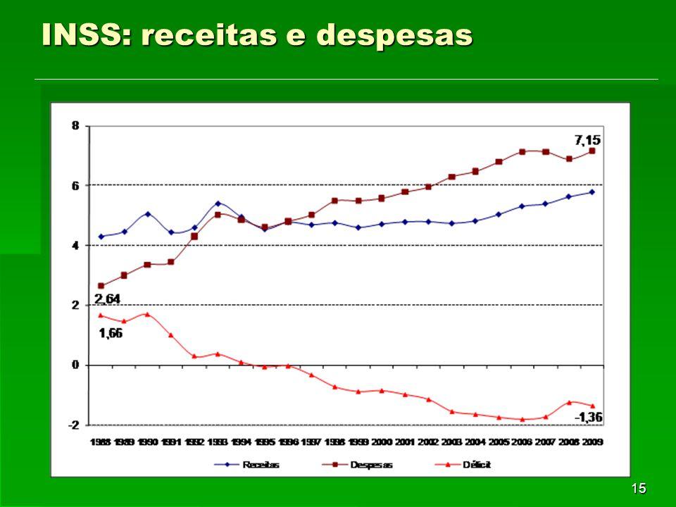 15 INSS: receitas e despesas