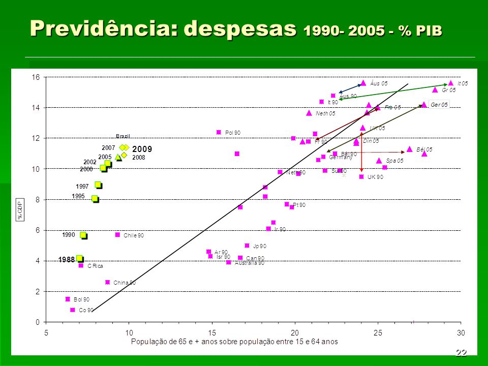 Previdência: despesas 1990- 2005 - % PIB 22