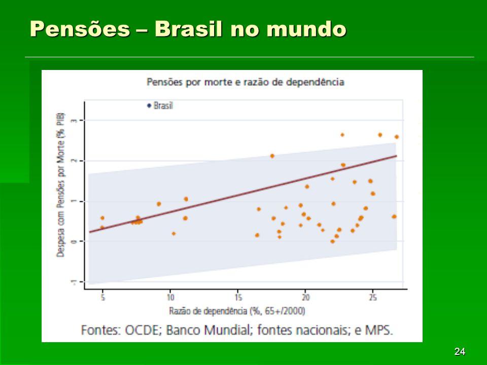 24 Pensões – Brasil no mundo