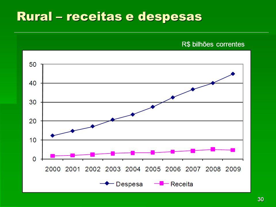 30 Rural – receitas e despesas R$ bilhões correntes