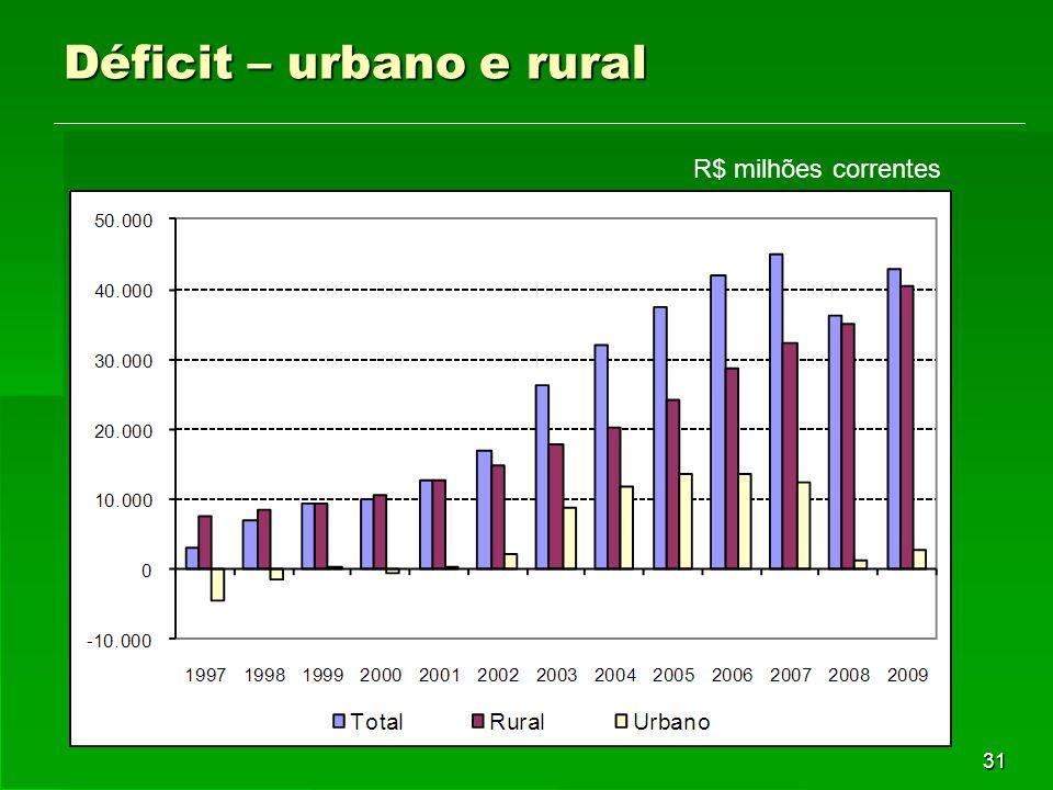 31 Déficit – urbano e rural R$ milhões correntes
