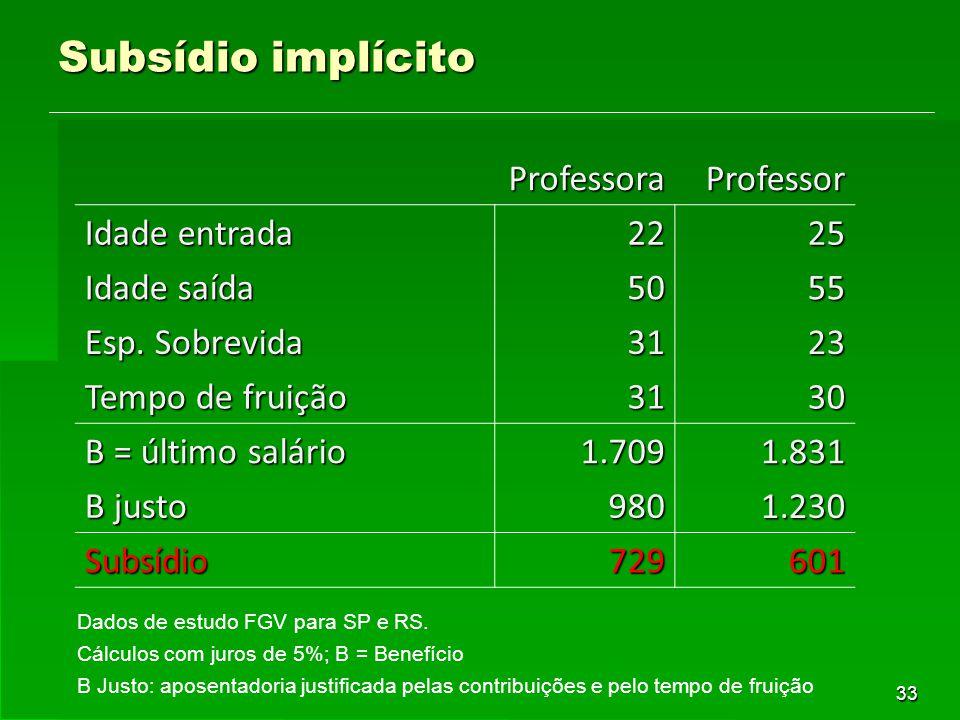 33 Subsídio implícito Professora Professor Idade entrada 22 25 Idade saída 50 55 Esp. Sobrevida 31 23 Tempo de fruição 31 30 B = último salário 1.709